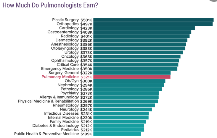 Pulmonologist earnings