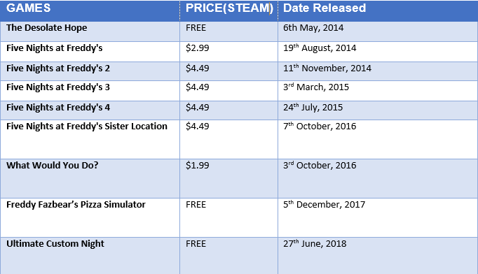 games and price